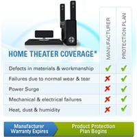 Dell 2-Year Extended Product Protection Plan for Home Theater